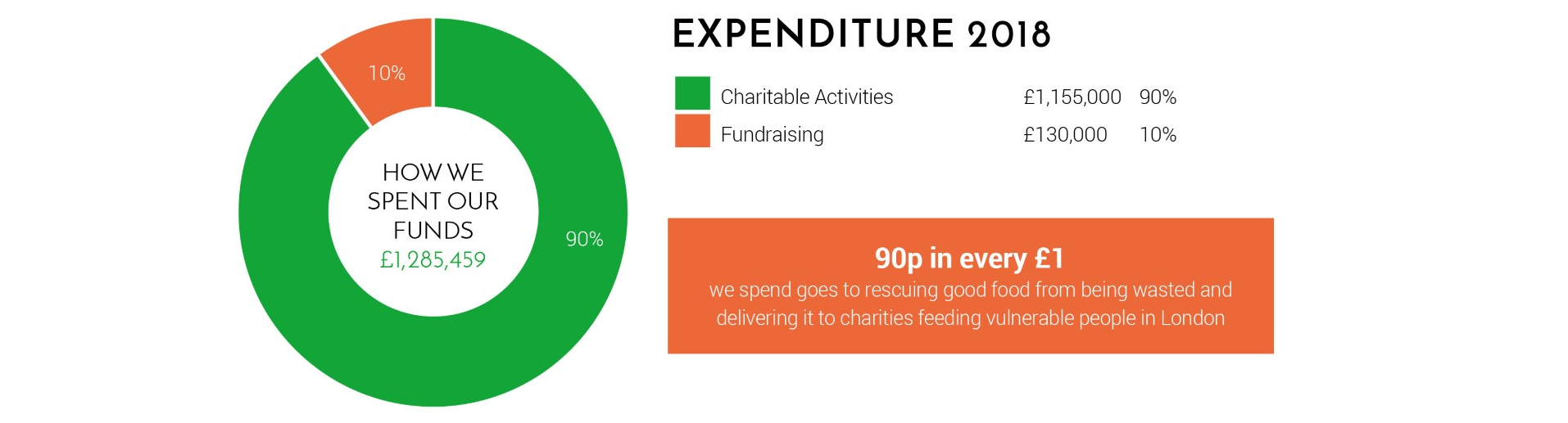 Charitable spend2